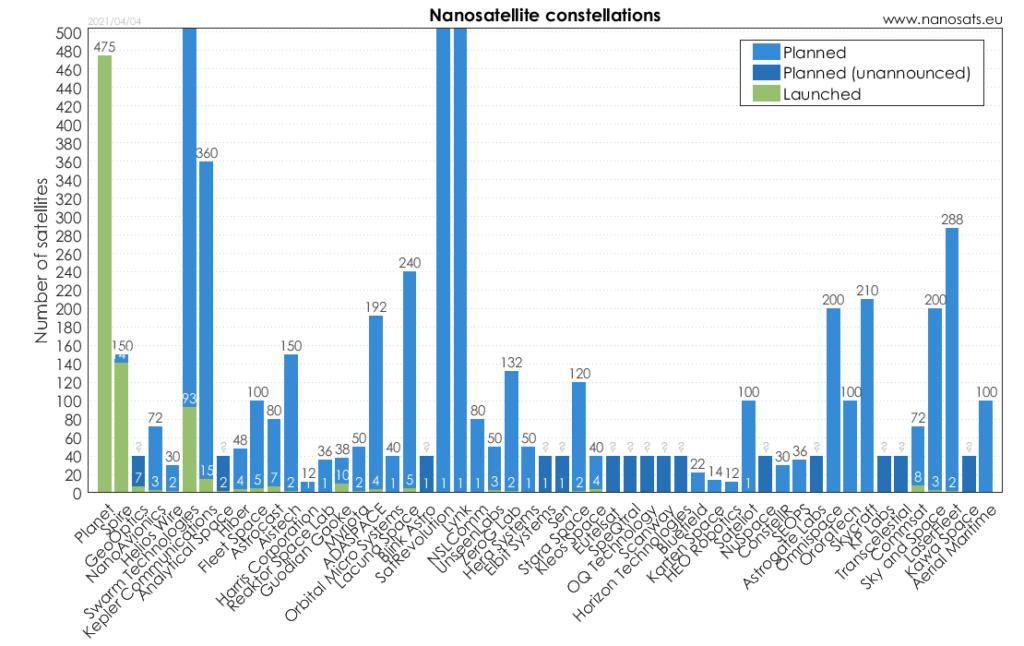 Grafik der gestarteten und geplanten Konstellationen mit der jeweiligen Anzahl von Nanosatelliten
